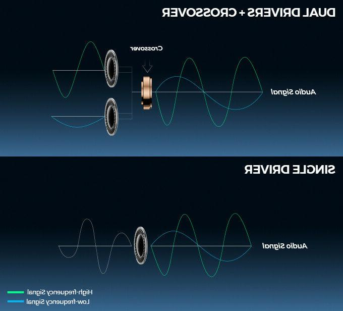 SoundPEATS Bluetooth True Earbuds Earphones