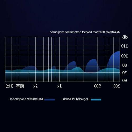 Wireless Bluetooth TWS Twins Earbuds Stereo